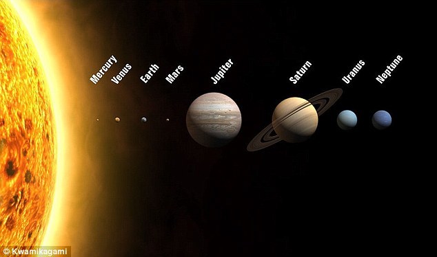 solar system, Earth rotation,